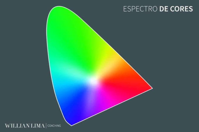 Espectro de Cores Total