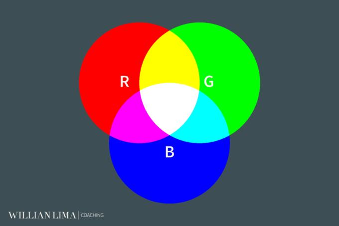 Origem das Cores RGB