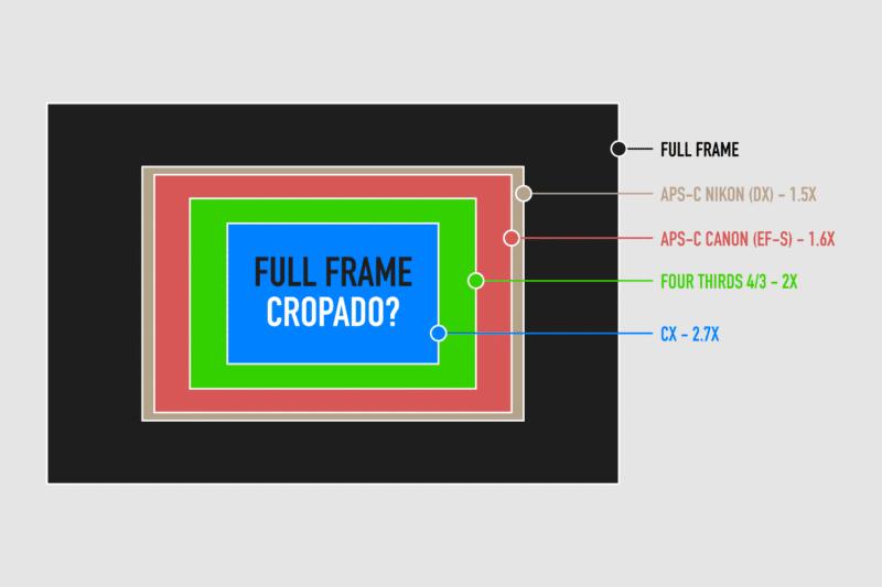 Sensores APS-C e Full Frame – Um Guia Completo