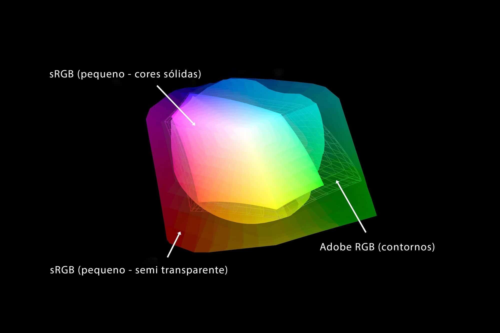 Adobe RGB vs sRGB | Qual é o Melhor entre os 2? Entenda as diferenças