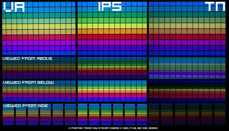Cores de um Monitor IPS